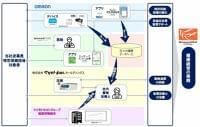 マツキヨHD/デジタルデバイスを活用した特定保健指導を開始   流通ニュース