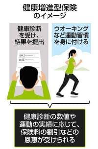 運動習慣や健診結果 改善すると還元や割引 健康増進型保険の商品増える:東京新聞 TOKYO Web
