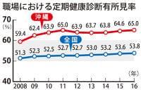 血中脂質、肝機能、血圧… 健康診断「有所見率」沖縄は65% 6年連続最下位 | 沖縄タイムス+プラス ニュース | 沖縄タイムス+プラス