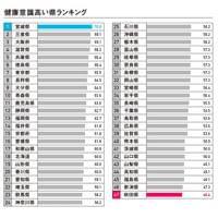 「健康意識が高い都道府県」の1位は宮城県 - 最も病院が嫌いな地域は?   マイナビニュース