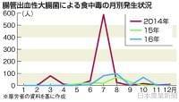 日本農業新聞 - 総菜、外食店、介護施設も・・・ O157警戒