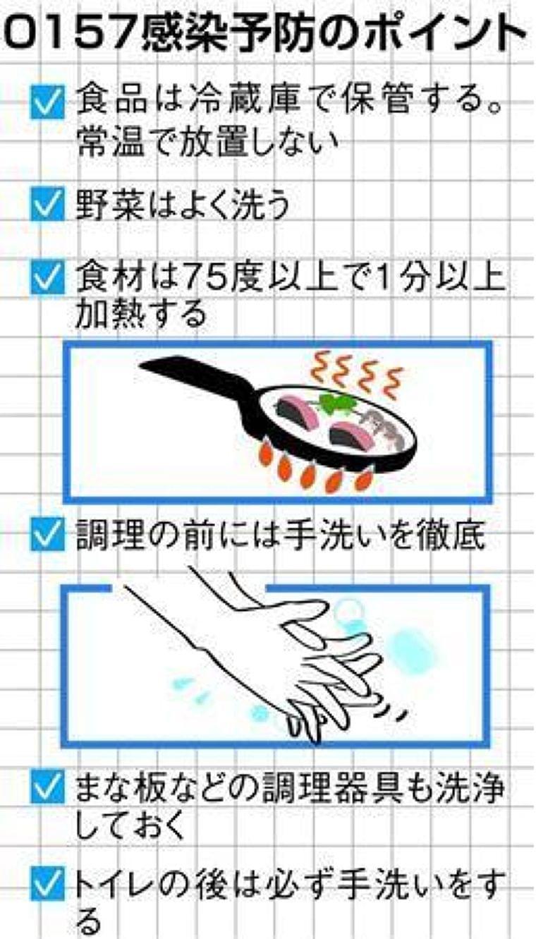 厚労省、食品業者へ注意喚起 手洗い徹底/食品は冷蔵/加熱で殺菌 (産経新聞) - Yahoo!ニュース
