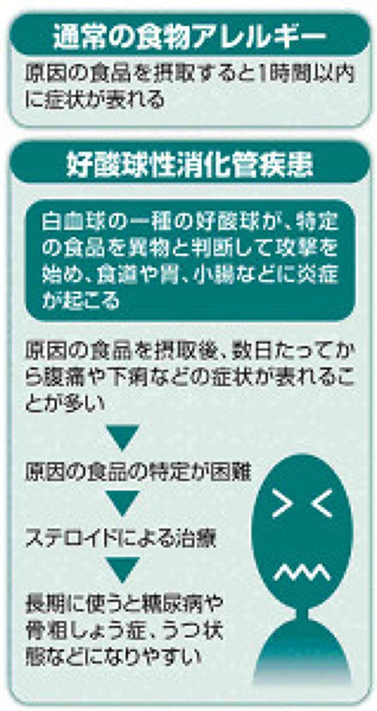 原因特定難しい食物アレルギー、「6種抗原除去食療法」で改善 : yomiDr. / ヨミドクター(読売新聞)