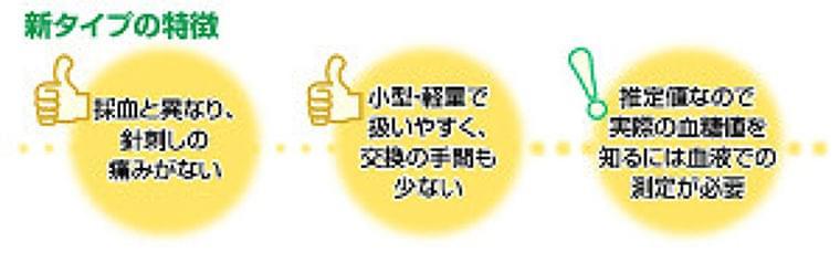 新型の血糖測定器、指先に針を刺す採血が不要に…9月に保険適用 : yomiDr. / ヨミドクター(読売新聞)