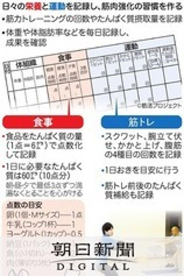 筋活ダイアリー、栄養も意識して筋力アップ:朝日新聞デジタル
