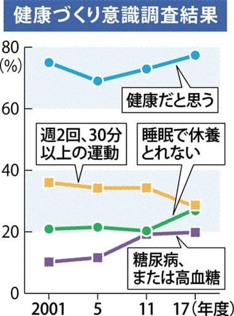 その「健康」気のせいかも 運動習慣と休養、不足傾向に 県意識調査 - 熊本日日新聞