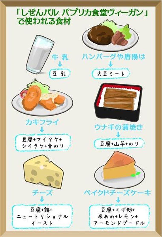 卵や乳製品もNGの完全菜食主義者「ヴィーガン」 知恵取り入れて「食生活見直すきっかけに」(1/3ページ) - 産経ニュース