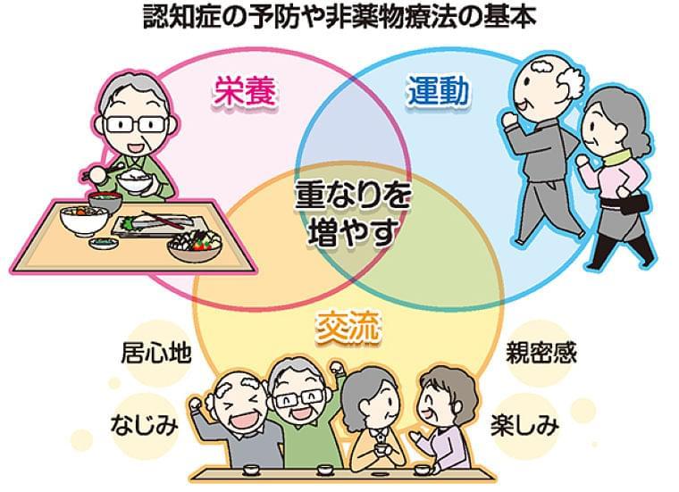キーワードは運動・栄養・交流 認知症を知り「予防」取り組む (山陽新聞デジタル) - Yahoo!ニュース