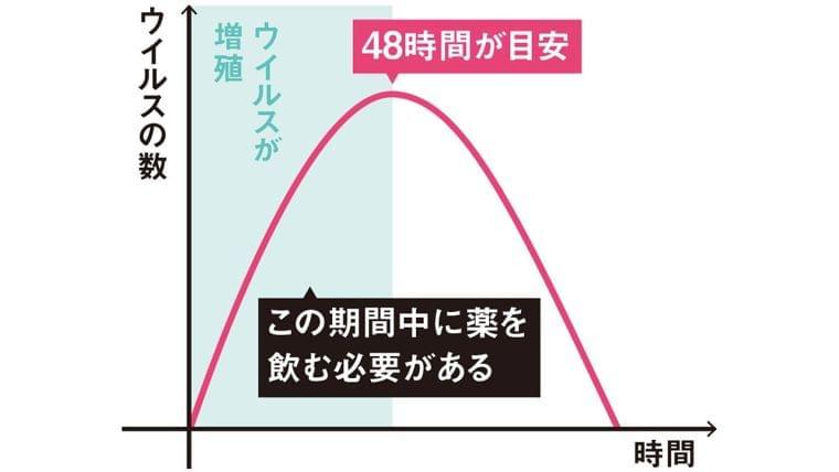 """インフルエンザが""""通年""""の感染症に:日経ビジネスオンライン"""