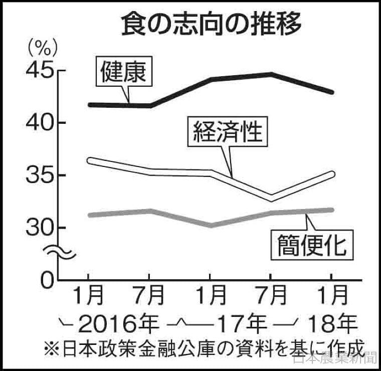 日本農業新聞 - 食の志向「健康」減少 「安さ」「手軽さ」は増加 日本公庫調査