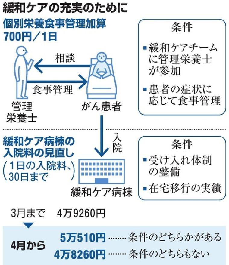 緩和ケアが充実するの? 栄養管理や末期心不全も対象に:朝日新聞デジタル