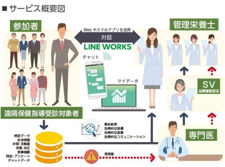遠隔での特定保健指導サービスにLINE WORKSを導入サービスの利便性を向上させて特定保健指導の実施率向上に貢献:時事ドットコム