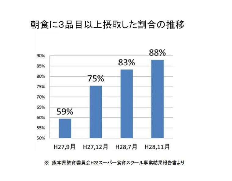誰と何を食べた? レコーディング食育のすすめ:朝日新聞デジタル