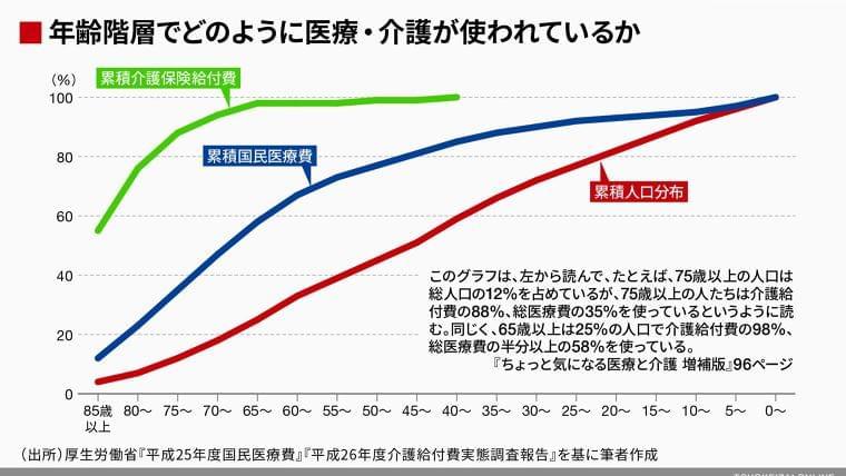 日本の医療は高齢社会向きでないという事実 | 政策 | 東洋経済オンライン | 経済ニュースの新基準