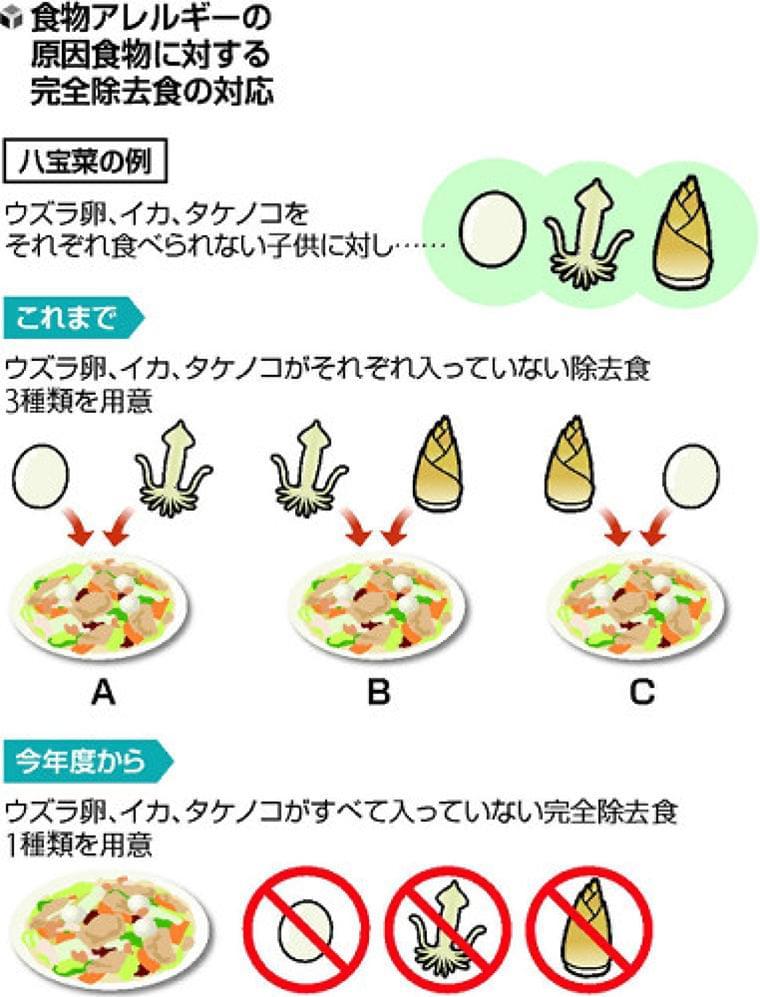 津の学校給食、アレルギー食物を完全除去 : 地域 : 読売新聞(YOMIURI ONLINE)