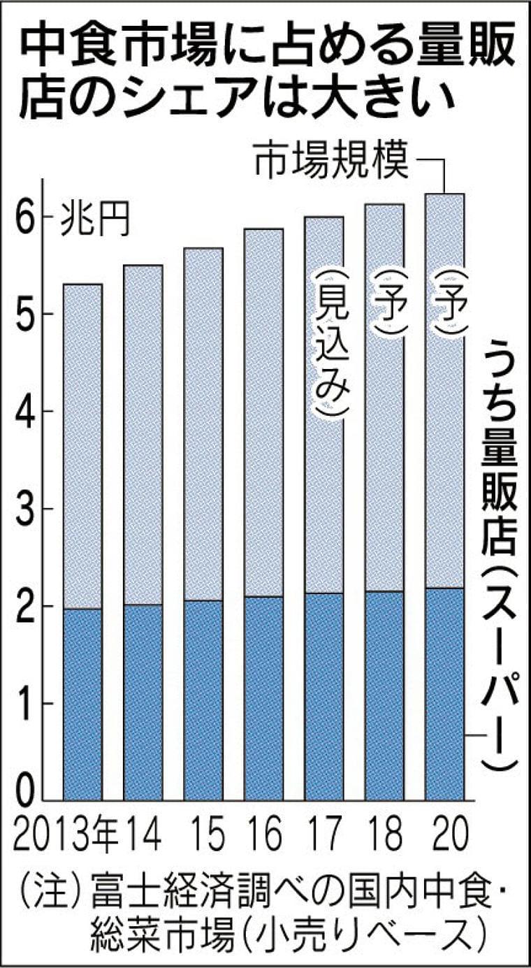 伸びる中食、健康志向  :日本経済新聞