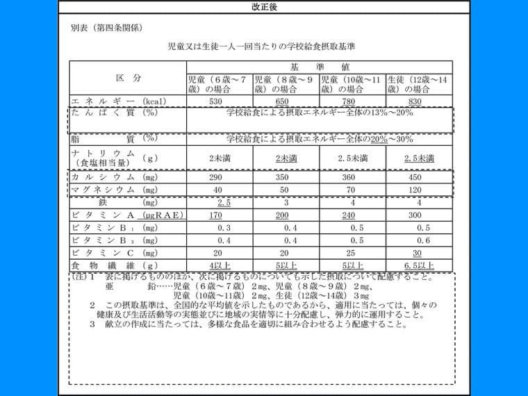給食実施基準を8月に改正 8~14歳でエネルギー増   教育新聞 電子版