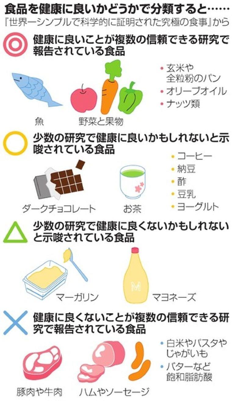 魚や野菜、果物…… 科学的根拠のある健康な食事を探る:朝日新聞デジタル