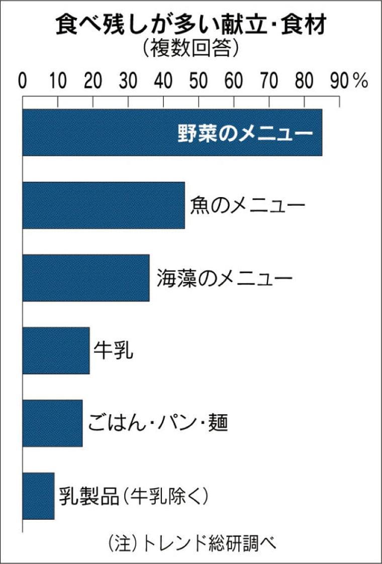 (データ)給食の食べ残し「増えた」6割  :日本経済新聞