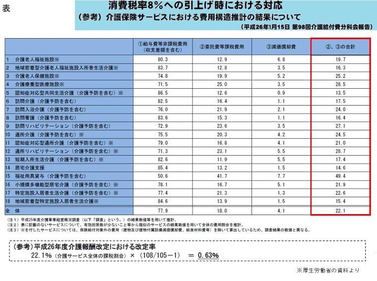 【解説】介護報酬の消費税対応、今後の注目点は? - ニュース - ケアマネジメントオンライン