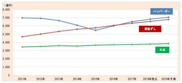「とんかつ・かつ丼」の2桁成長続く、外食産業の国内市場 富士経済|ニフティニュース