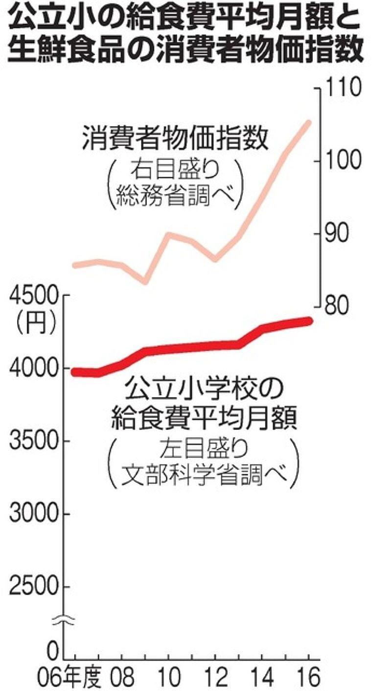 学校「もっと安い食材を」 給食に期限切れ肉、背景は:朝日新聞デジタル