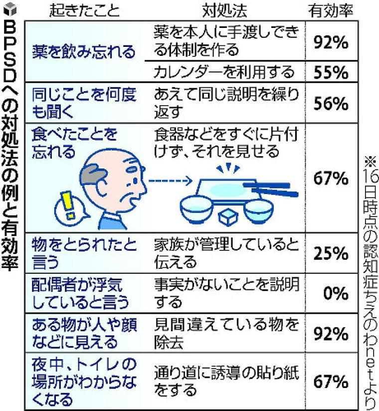 「食べたこと忘れる」場合、「食器すぐに片づけない」有効率67%…認知症行動の対処法をDB化 : yomiDr. / ヨミドクター(読売新聞)