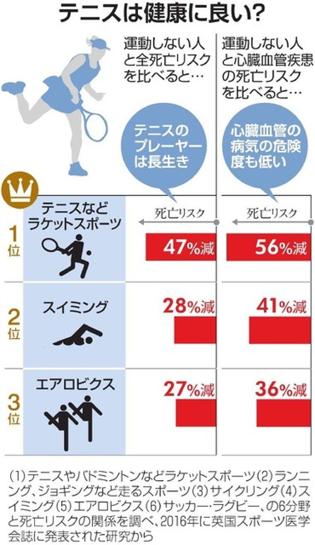 テニスは最も健康なスポーツ? 死亡リスク減らす報告も:朝日新聞デジタル