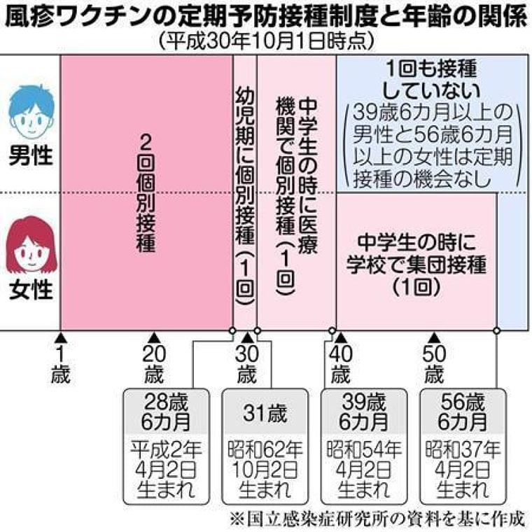 風疹患者千人突破 昨年の12倍 大流行懸念(産経新聞) - Yahoo!ニュース