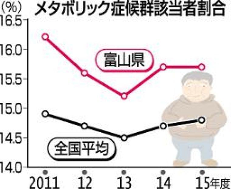 魚好き富山県民なぜメタボ多い? 揚げ物や甘い物食べ過ぎ(北日本新聞) - goo ニュース