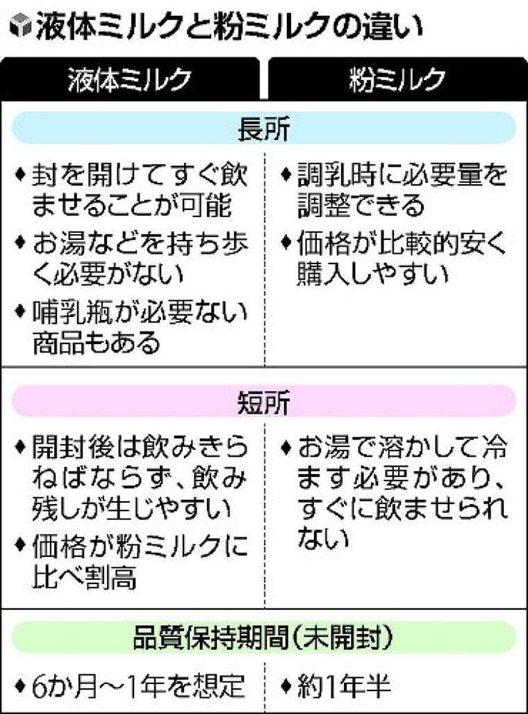「液体ミルク」来春に販売解禁…育児負担軽減、災害時にも活用 : yomiDr. / ヨミドクター(読売新聞)