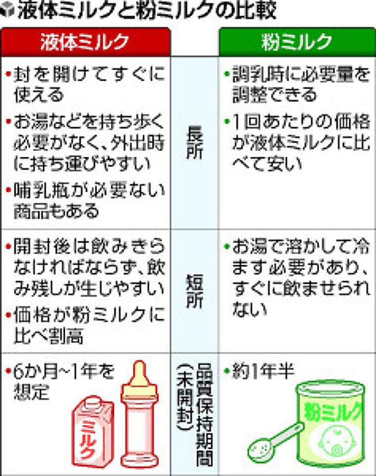 母乳に近い成分「液体ミルク」江崎グリコが製品化…来春にも発売、災害備蓄へ : yomiDr. / ヨミドクター(読売新聞)