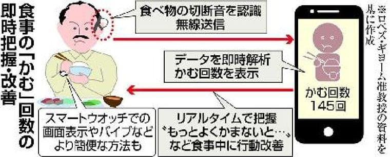 【100歳時代プロジェクト】青学大研究 スマホで手軽に肥満予防 食事「かむ」回数を即時告知  (1/2ページ) - SankeiBiz(サンケイビズ)