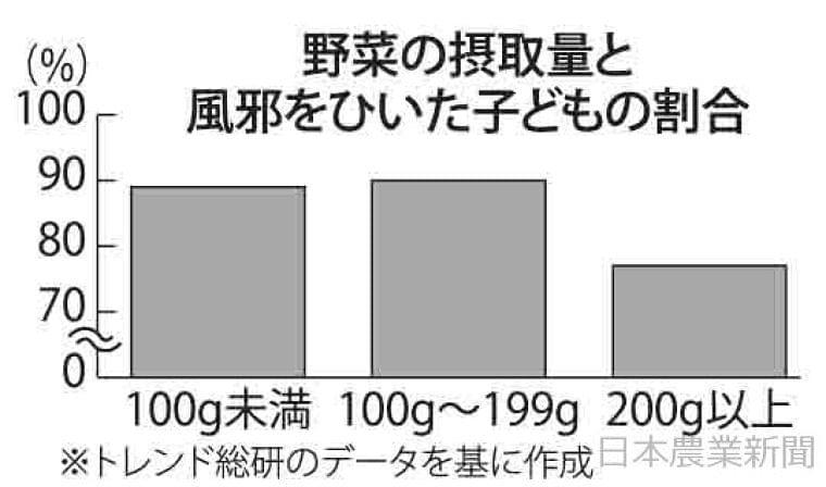 日本農業新聞 - 野菜食べる子ども 風邪ひきにくい 母親に聞き取り 栄養価が健康に効果 民間会社調査