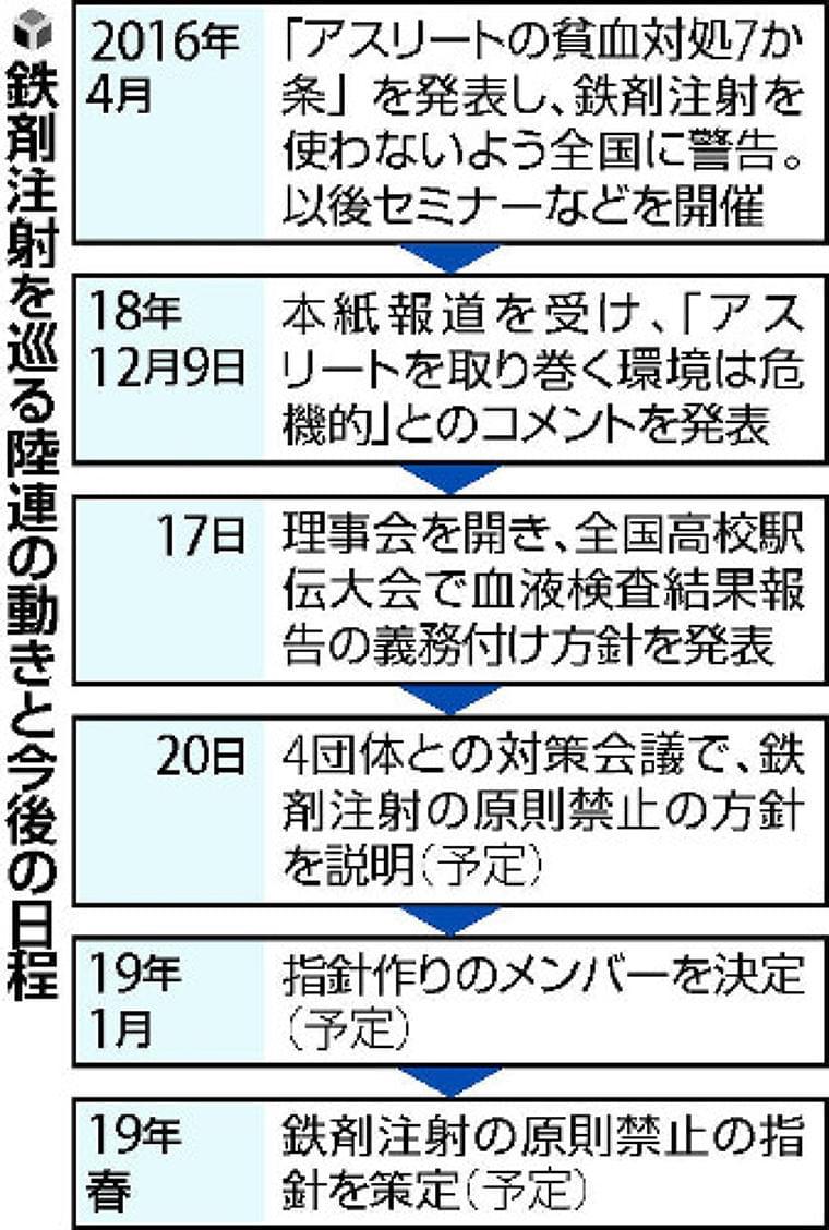使用が後絶たぬ鉄剤注射、「治療名目」も禁止へ : yomiDr. / ヨミドクター(読売新聞)