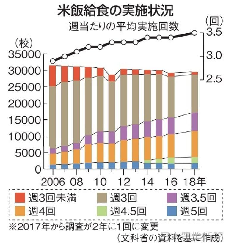 日本農業新聞 - 米飯給食 週3・5回に 4年ぶり増加 小中学校18年調査