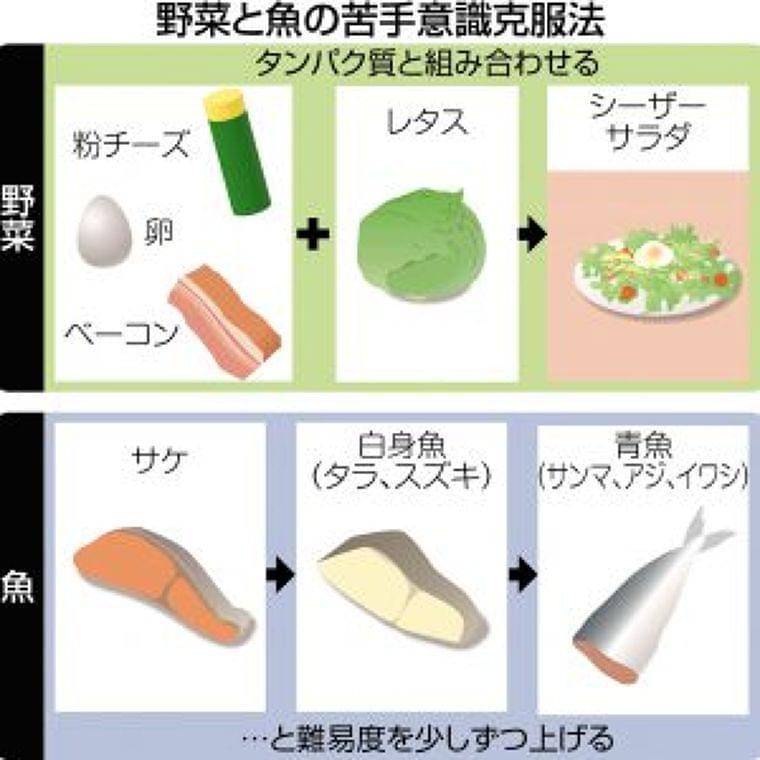 子どもが苦手な野菜や魚、食べさせるコツは? 「食べ残しゼロ」達成の栄養士に聞きました | 子育て世代がつながる | 東京すくすく – 東京新聞