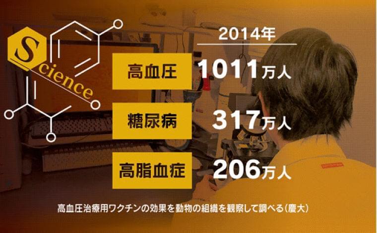 高血圧、ワクチンで治療 生活習慣病対策に免疫活用  :日本経済新聞