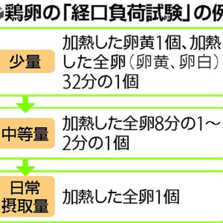 食物アレルギー(6)鶏卵の耐性 成長で得やすく : yomiDr. / ヨミドクター(読売新聞)