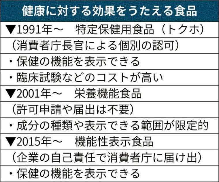 健康食品「機能性表示」の盲点 「薬機法抵触も」厚労省が指摘 届け出巡る認識にズレ :日本経済新聞
