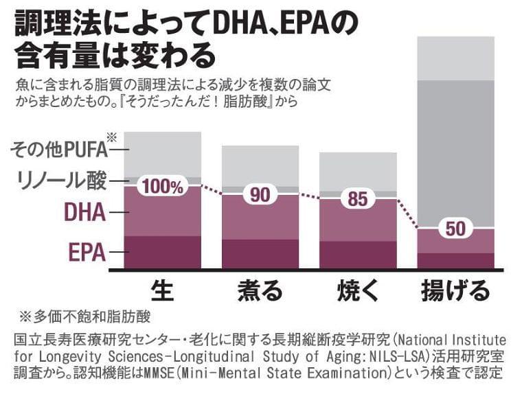 認知症予防なら魚は揚げてはいけない DHAとEPAを損なわない調理法とは  〈AERA〉 AERA dot. (アエラドット)
