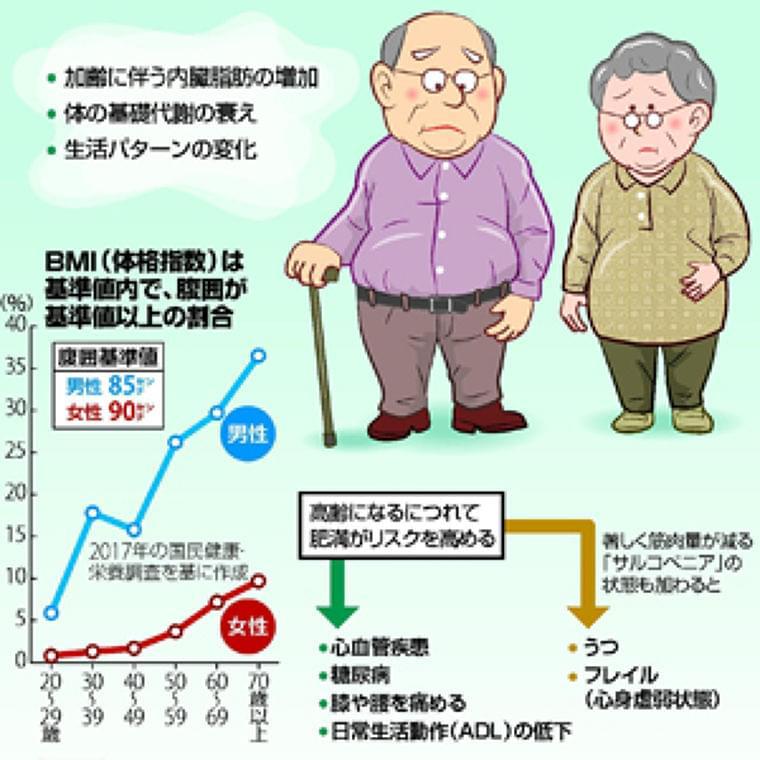 高齢者の肥満…心臓病やうつのリスク : yomiDr. / ヨミドクター(読売新聞)