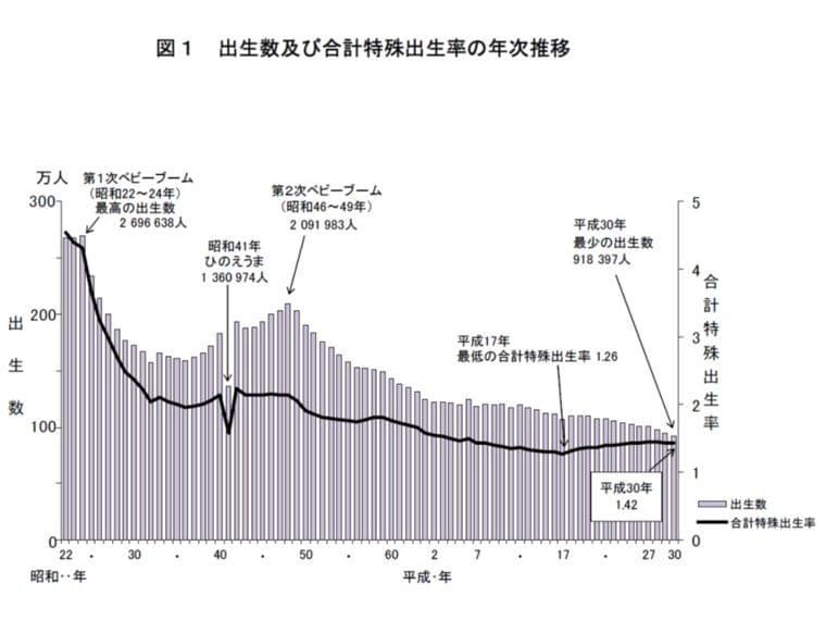 2018年、日本人口は44万超の減少、「老衰」が死因第3位に浮上―厚労省 | メディ・ウォッチ | データが拓く新時代医療