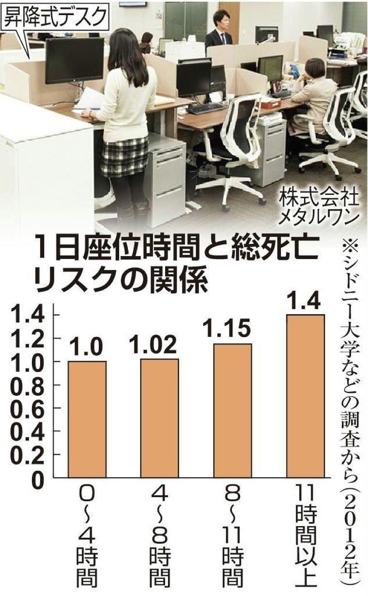 日本人は世界一「座りすぎ」? 糖尿病や認知症のリスク…仕事見直す企業も (1/2ページ) - SankeiBiz(サンケイビズ):自分を磨く経済情報サイト
