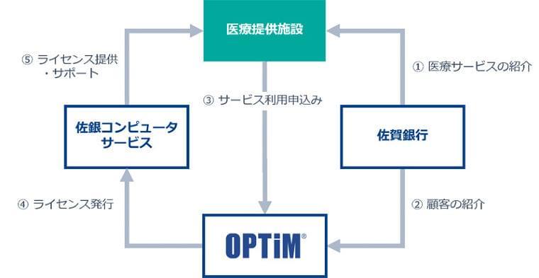 佐賀でAI・IoT活用の在宅医療支援サービスのビジネスマッチング | マイナビニュース