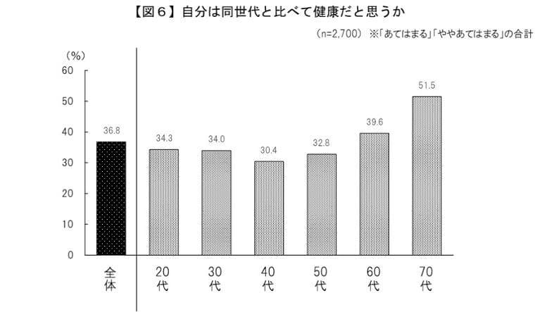 サントリー100年ライフ プロジェクト「ウェルビーイングトレンドサーベイ2019」調査結果発表 - FNN.jpプライムオンライン