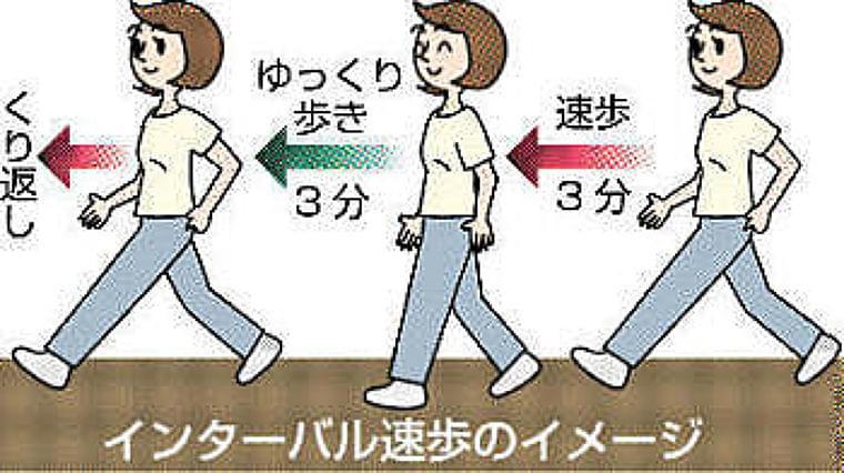 早歩きの健康づくり効果、週50分まで 信大が「インターバル速歩」で調査 | 信濃毎日新聞[信毎web]