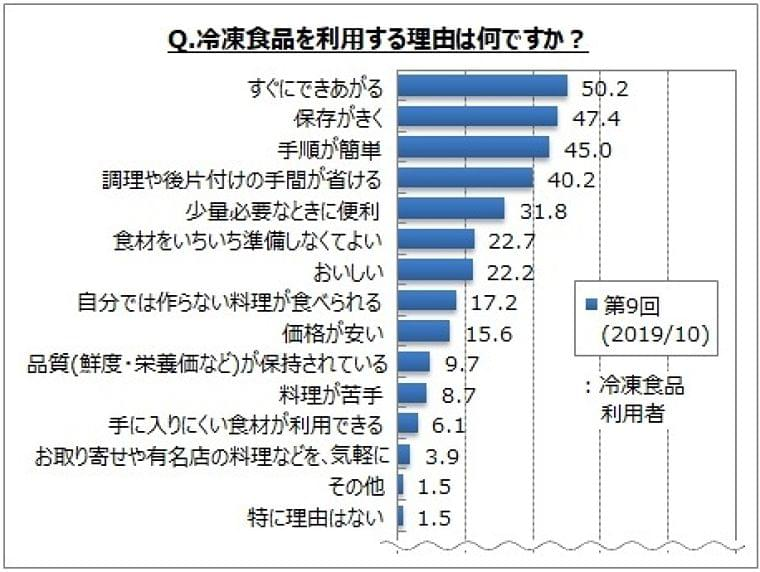【冷凍食品の利用に関するアンケート調査】購入する冷凍食品は「麺類」「米飯類」が購入者の各5割前後、「中華系の軽食」「あげもの類」などが各3~4割。過去調査と比べ「米飯類」が増加傾向:時事ドットコム