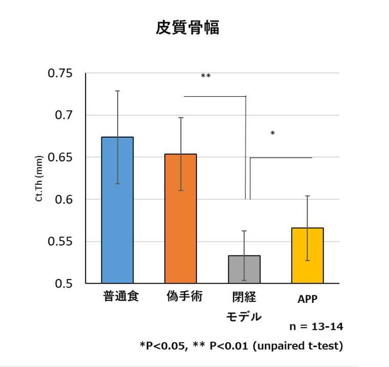 スケソウダラタンパク質のサルコペニア・フレイル分野に関する研究成果について|日本水産株式会社のプレスリリース