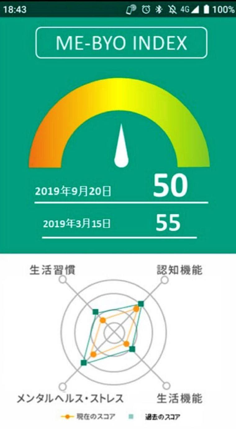 神奈川県、未病指標を開発 アプリで健康状態点数化  :日本経済新聞